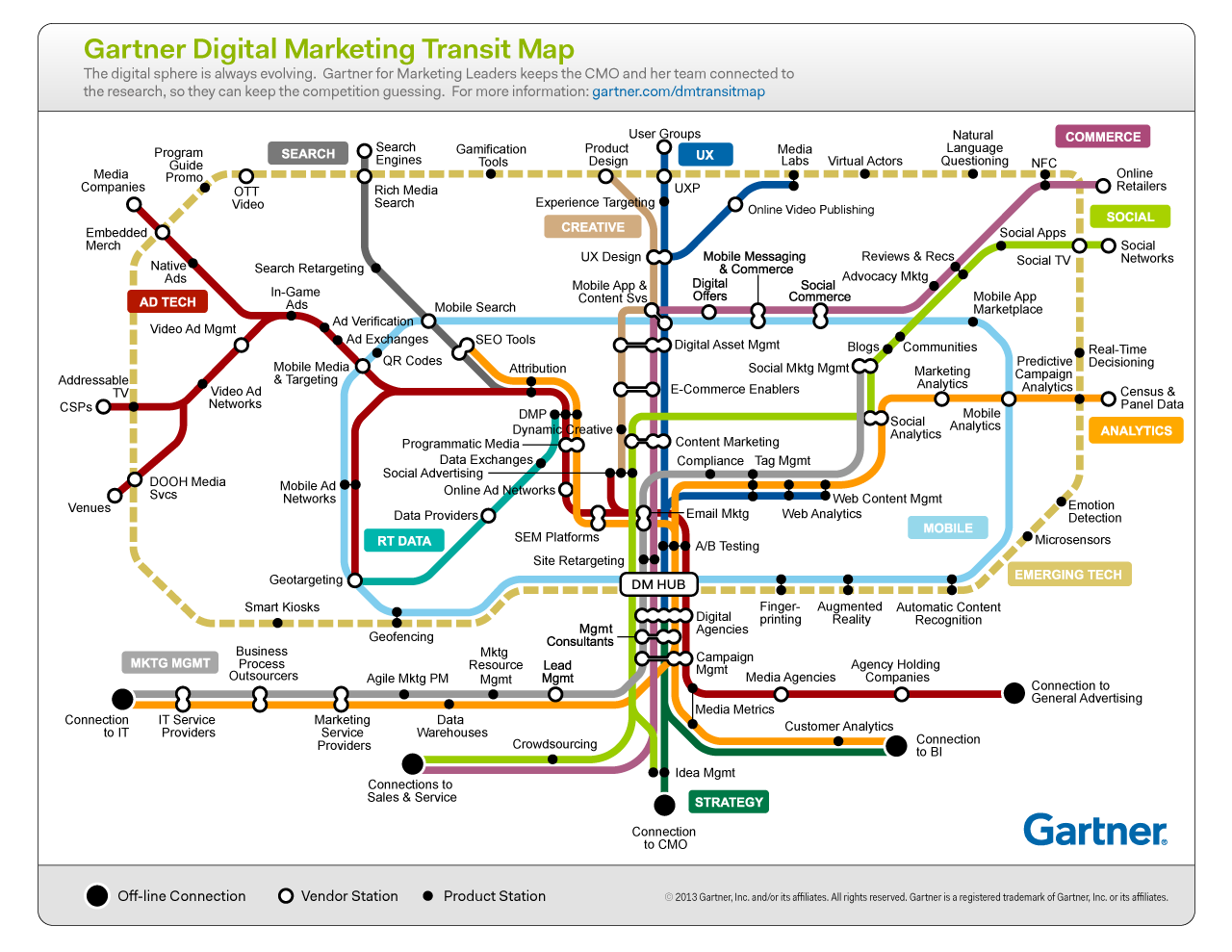 Gartner_DigitalMktgMap_1280